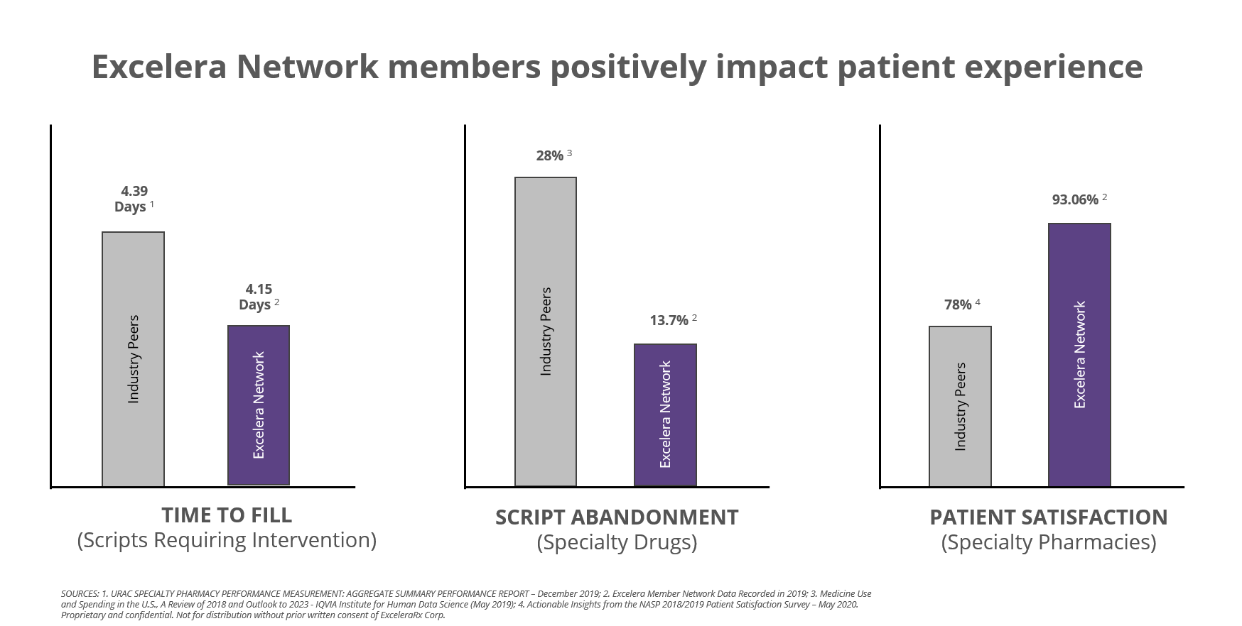 Excelera Network Positively Impact Patient Experience